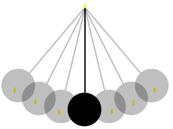 pendulum dynamcics Pendulum dynamcics   it can be shown that the period t of the swinging pendulum is proportional to the square root of the length l of the pendulum.